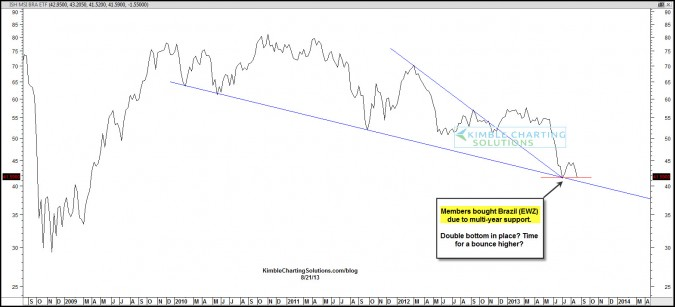 "Brazil & Emerging Markets reflecting ""Relative Strength"" of late!"