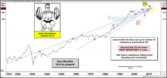 Super bullish for the Dow if this gets taken out!