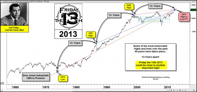 Joe Friday…Friday the 13th 2013 could be near an important price point!