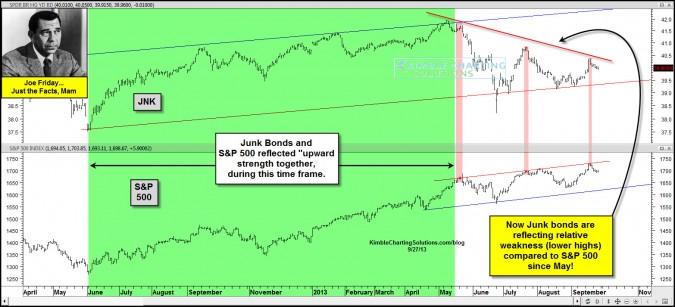 Joe Friday…Junk Bonds sending concerning message for stocks!