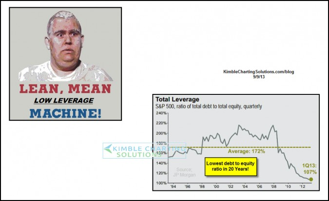 "Lean & Mean ""Low Leveraged"" machines! Lowest ratio in 20-years!!!"