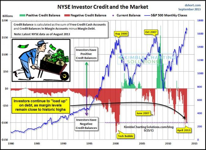 Margin Debt near historic highs! Investors continue to borrow a ton!!!