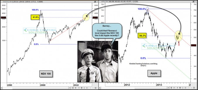 Will Fibonacci stop the NDX 100, like it did Apple of late?