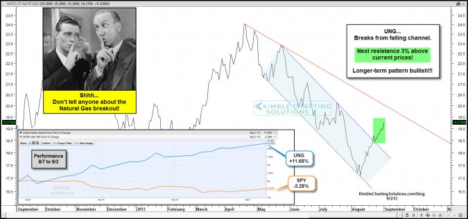 Natural Gas breakout takes place…Large bullish pattern possible!!!