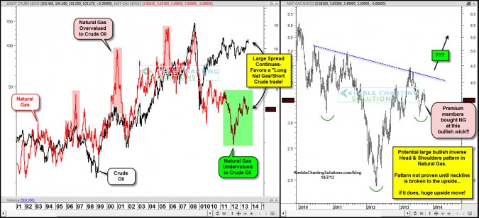 Large opportunity in Natural Gas due to this spread is at hand!