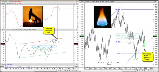 """Why the Power of the Pattern is """"short Crude oil & Long Nat Gas"""" now-"""