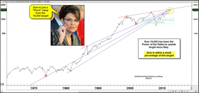 """Dow 16,000 target is just a """"Pinch Away!"""""""