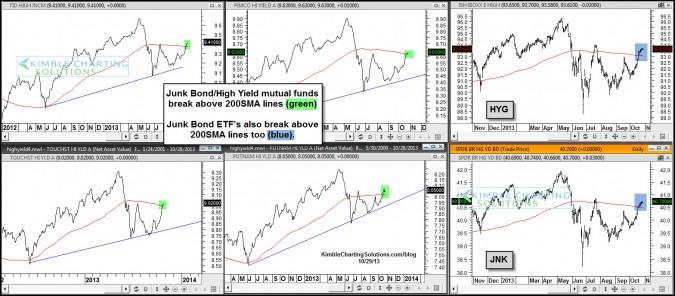 Junk Bonds break above 200SMA and A/D line hits new all-time highs!