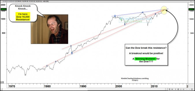 """Dow hits 16,000….One """"Shining Moment"""" at hand?"""