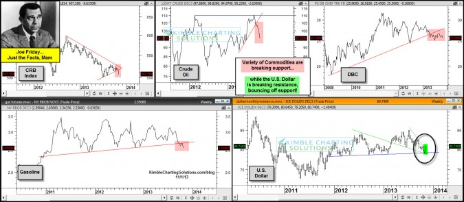 Joe Friday…Commodities breaking support, US $ breaks out! Deflation???