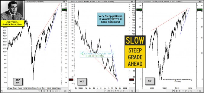 Joe Friday…Caution- Steep Patterns at hand in these Volatility ETF's!