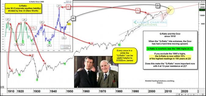 Is infinity Ben & QE programs making the Q-Ratio useless?