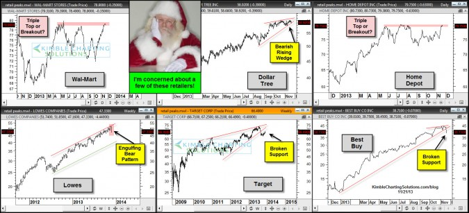 Hey Santa….I'm concerned about what I see in Retail!