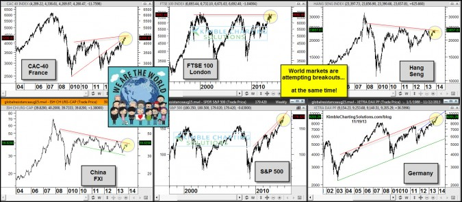 Key world markets all attempting breakouts…at the same time!
