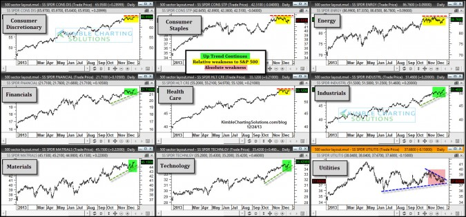 These 4 S&P 500 sectors are acting well, these 5 softer!