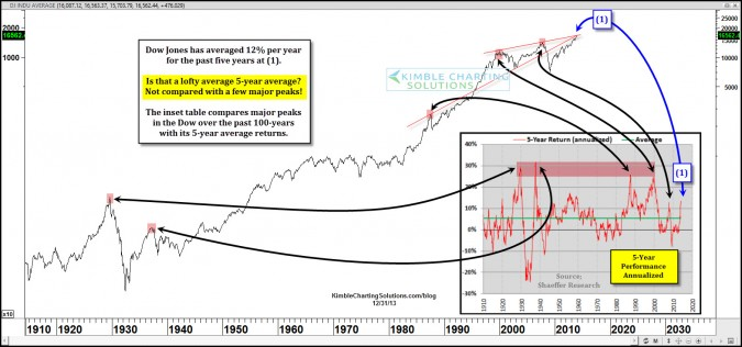 Have historical peaks taken place when the Dow did this?