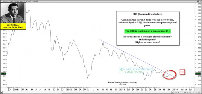 Joe Friday-Commodities working on a breakout! What heads higher?