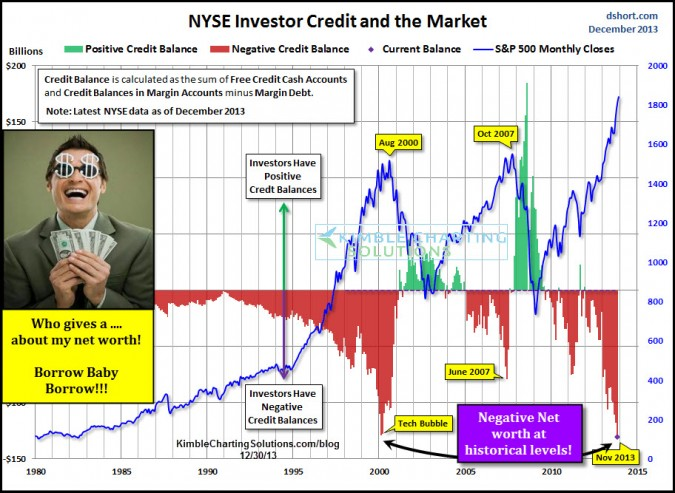 Margin Debt reaches levels only seen one other time in history (2000) !