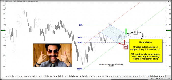 Natural Gas breaks out…. after creating bullish wicks on Fib support!