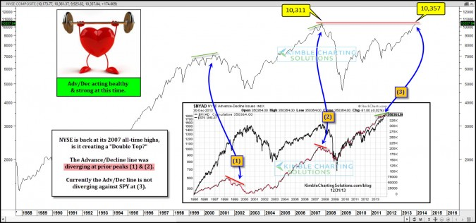 Double Top in the NYSE 6-years later? This indicator suggests…