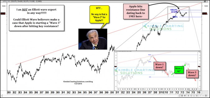 Elliott Wave 3 down, kicking off for Apple right now?