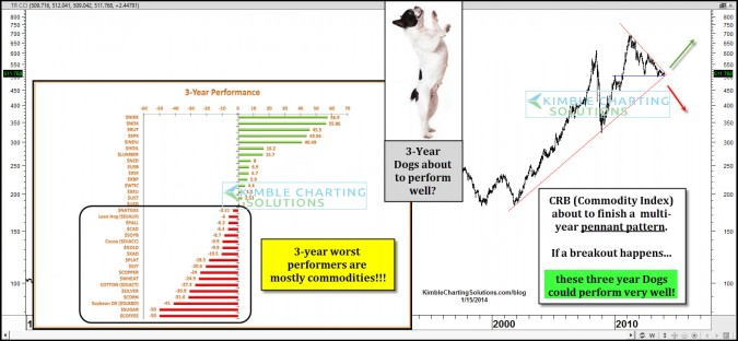 These 3-year worst performers (Dogs) about to perform well?