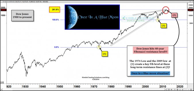 "Dow hits 40-year Fib resistance level…Blue moon ""opportunity"" at hand?"