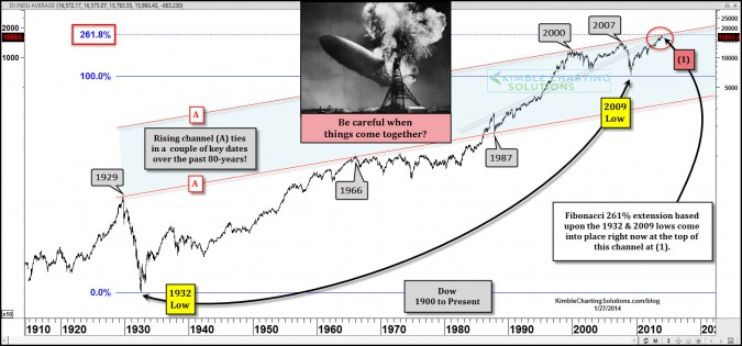 New Hindenburg Omen at hand? Dow hits 80-year Fibonacci resistance level!
