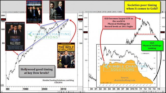 Hollywood and Gold investors have poor timing at extremes?