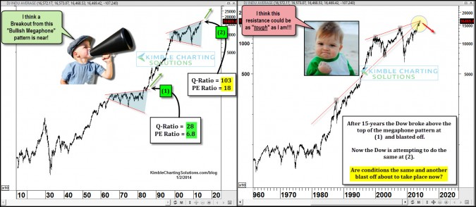 """Monster Bullish """"Megaphone"""" breakout about to take place in the Dow?"""