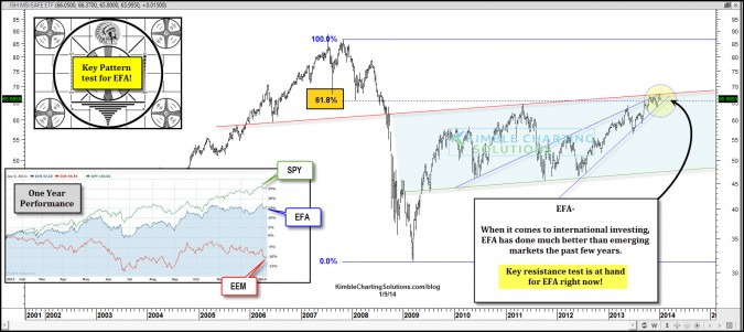 Breakout for this important international index (EFA) at hand?