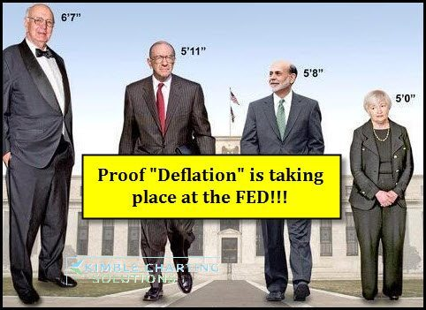 "Finally proof…""Deflation"" is taking place at the Fed!"