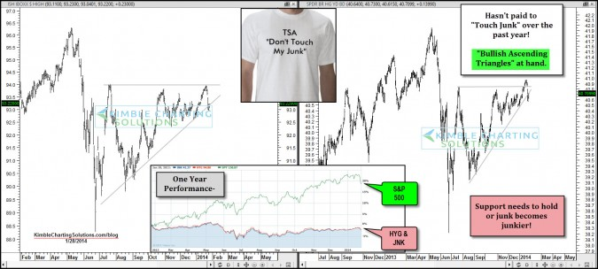 """Bullish pattern in Junk Bonds! Time to """"Touch the Junk"""" now?"""