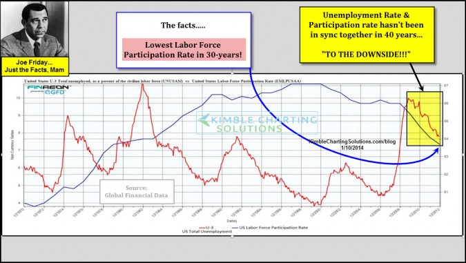 Unemployment & Participation rate hasn't done this in 40-years! Concerned?