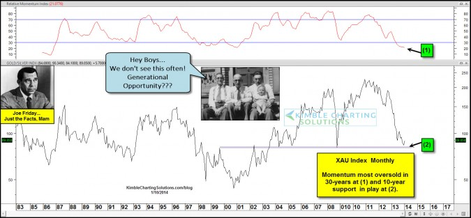 Joe Friday…Generational opportunity in Gold miners-