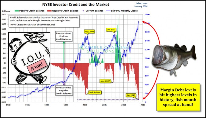 Margin Debt hits all-time highs! Best 13-year inflation hedge is?
