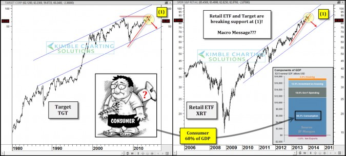 Consumer is 68% of GDP…Consumer stock breakdown a concern here?