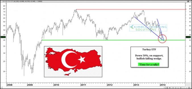 Turkey rally time?