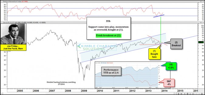Joe Friday…Hard hit Real Estate is breaking out of bullish pattern, strong of late!
