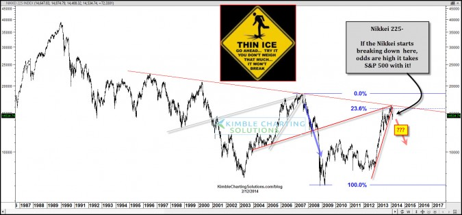 Is this leading indicator signal for the S&P 500… breaking down?