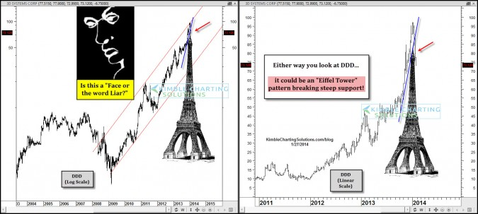 Eiffel tower pattern support break in 3D systems!