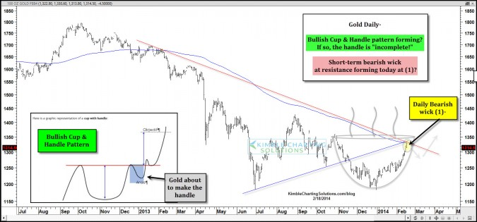 "Gold creating bullish ""Cup & Handle"" pattern?"