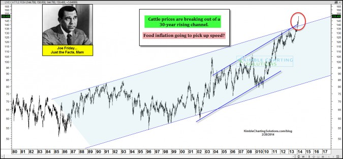 Joe Friday…30-year breakout in Cattle prices, food inflation pick up speed?
