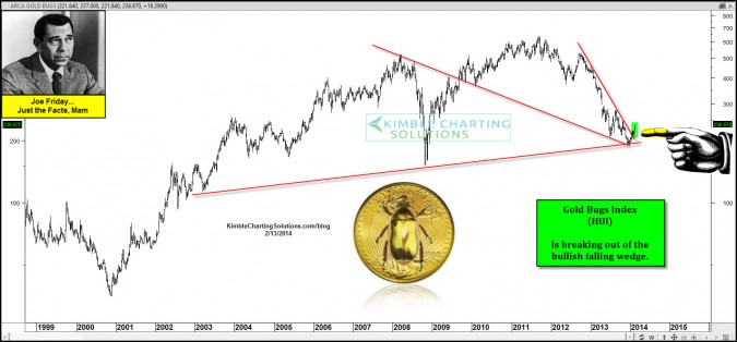 Joe Friday….Gold Bugs index breaks out from bullish pattern!