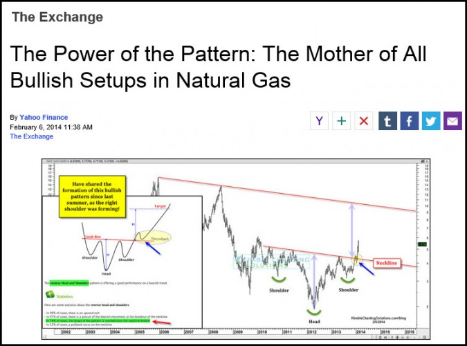 "Mother of all ""Bullish Head & Shoulders"" patterns update-"