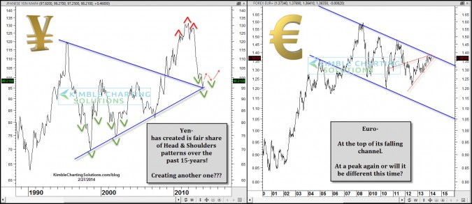 Yen & Euro…Big moves and changes just ahead?