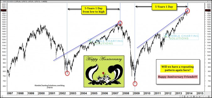"Happy Anniversary Top at hand? 5-year rally the ""Exact"" same length?"