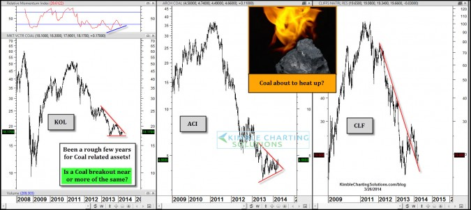 Is Coal about to heat up and breakout?