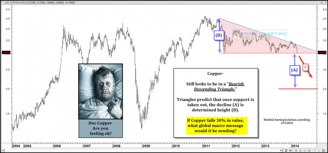 Patterns suggests Doc Copper could fall 30% more!