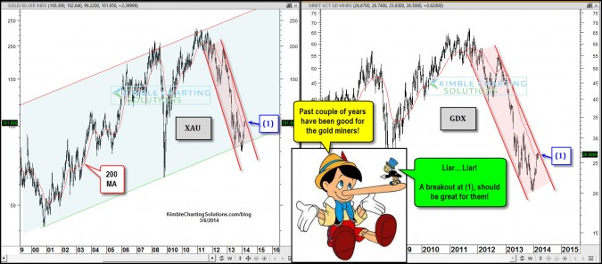 Best news in years about to take place for Gold Mining stocks?